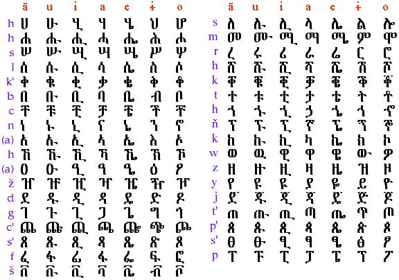 abbcccdd : تطابق الاحرف العبرية و العربية