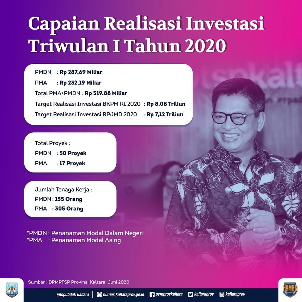 Investasi Terealisasi Untuk Triwulan I 2020 di Kaltara Capai Rp 519,8 Miliar