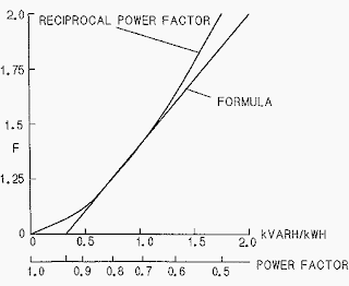 Figure 2 – Power factor correction-demand multiplier (Credit :EEP)-electronicpull.technical.articles