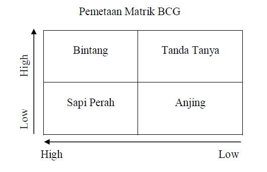 Matrix BCG