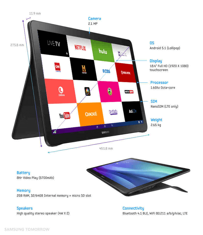 Samsung Galaxy View Tablet Now Official, Comes With A Huge 18.4 Inch Screen Priced At USD 599!