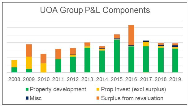 UOA Group P&L Components
