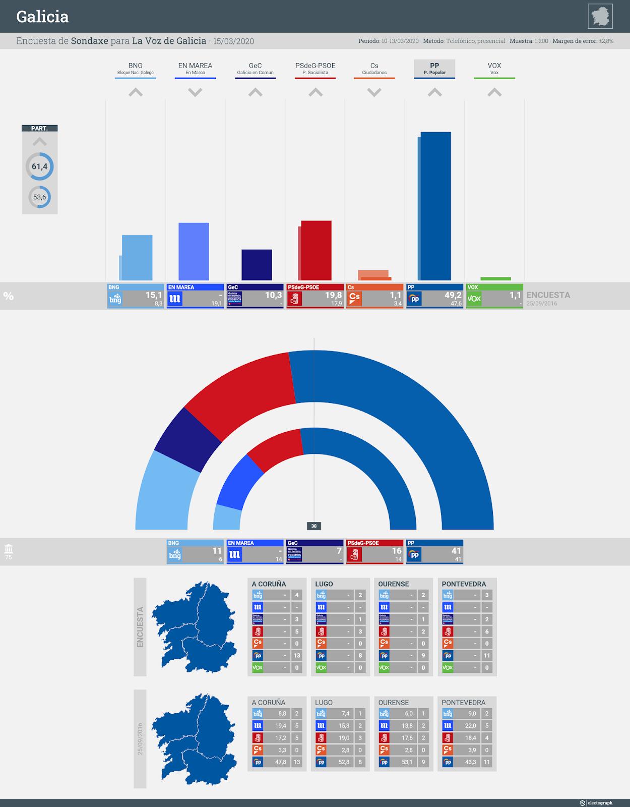 Gráfico de la encuesta para elecciones autonómicas en Galicia realizada por Sondaxe para La Voz de Galicia, 15 de marzo de 2020