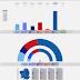 GALICIA · Encuesta Sondaxe 15/03/2020: BNG 15,1% (11), GeC 10,3% (7), PSdeG-PSOE 19,8% (16), Cs 1,1%, PP 49,2% (41), VOX 1,1%