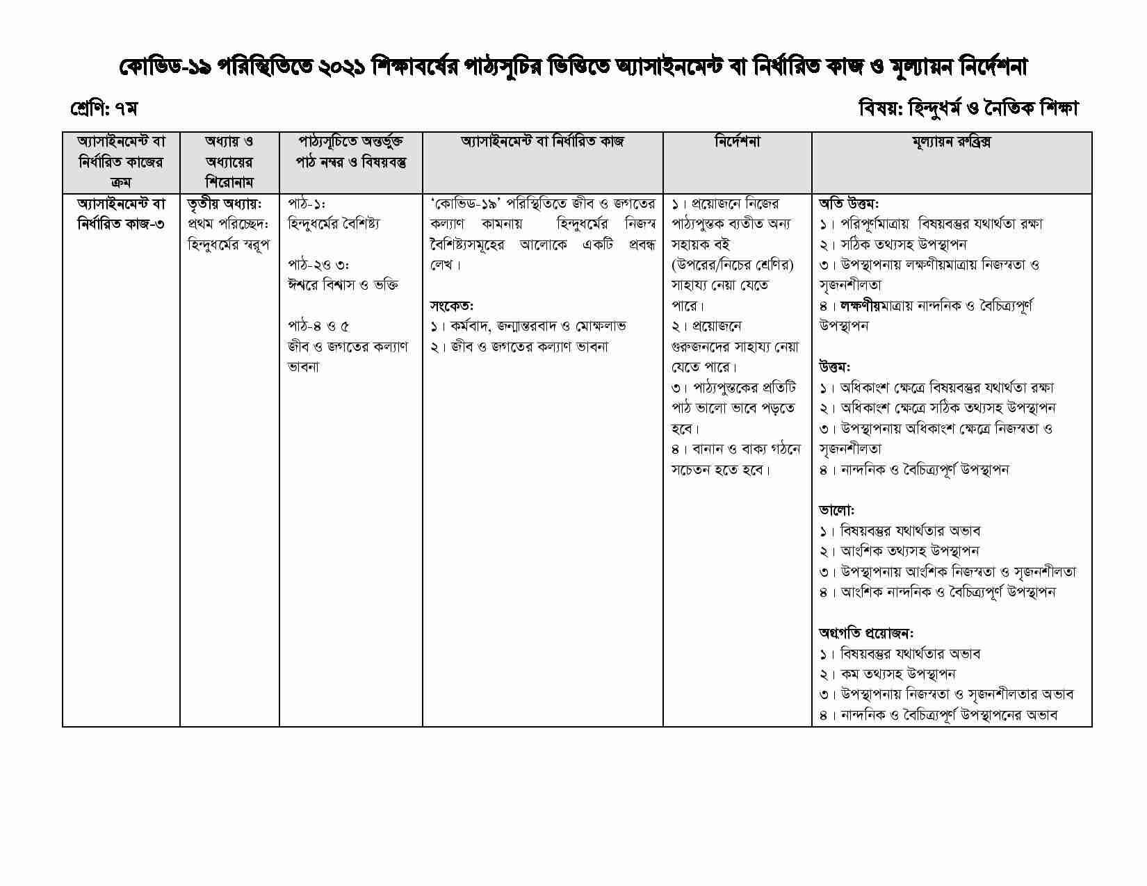 Class 7 14th Week Hindu Assignment 2021