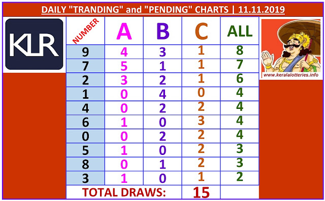 Kerala Lottery Winning Number Daily Tranding and Pending  Charts of 15 days on 11.11.2019