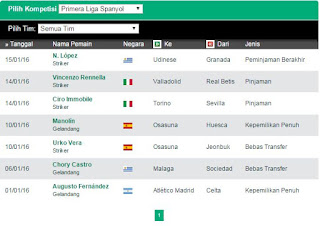 Bursa Transfer Liga Spanyol Terbaru Musim 2016-2017