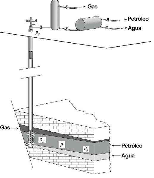 sistema petrolero esquemático