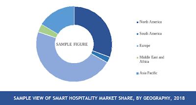 smart hospitality market share