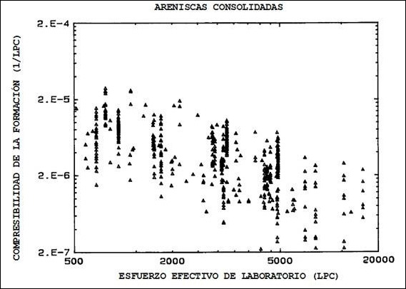 Compresibilidad de la Formación con Variación de Presión - Areniscas Consolidadas