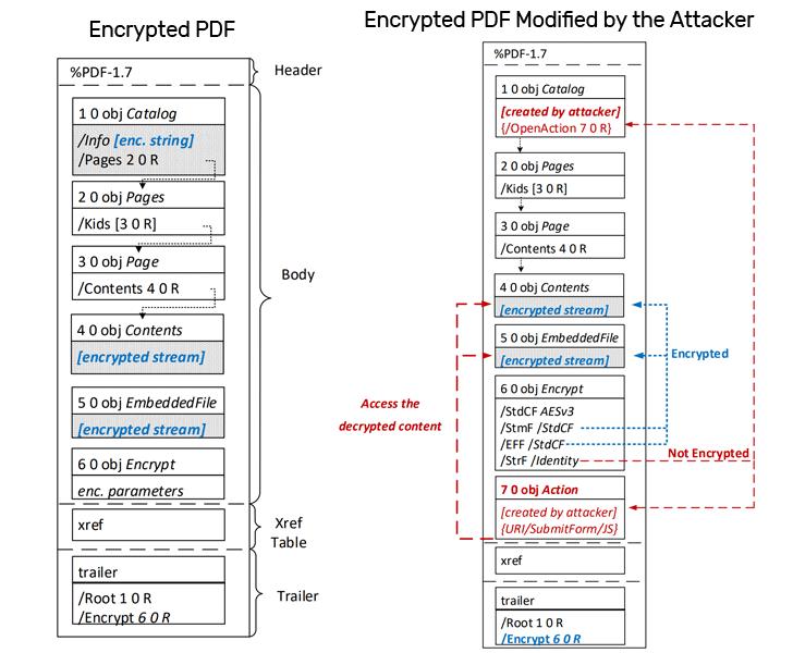 pdfex file encryption