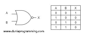 Tabel Kebenaran Gerbang NOR - Dunia Programming