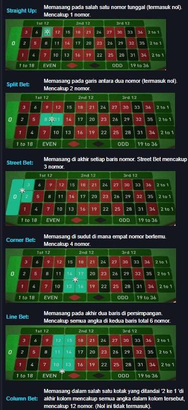 Panduan Cara Bermain Roulette Dan Trik Agar Menang Terus