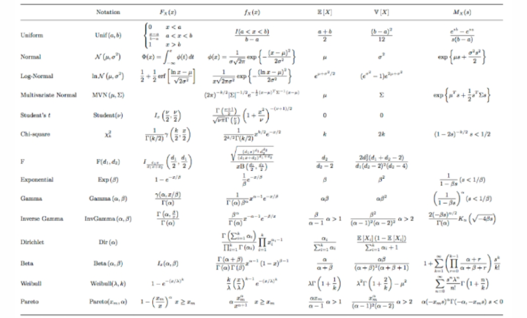 PDF(Latest Version) Download All The Probability and Statistics Formulas and Table of Statistical Test hypothesis