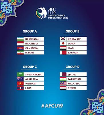 Jadual Kejohanan AFC B19 2020 (Keputusan)