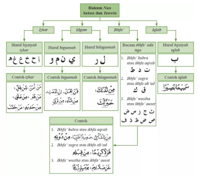 belajar tajwid - hukum nun mati dan tanwin