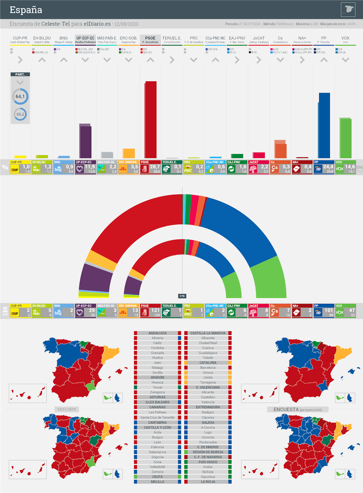 Gráfico de la encuesta para elecciones generales en España realizada por Celeste-Tel para eldiario.es, 12 de agosto de 2020