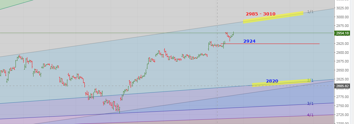 S&P Hourly Chart