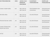 Jawatan Kosong di Majlis Bandaraya Iskandar Puteri