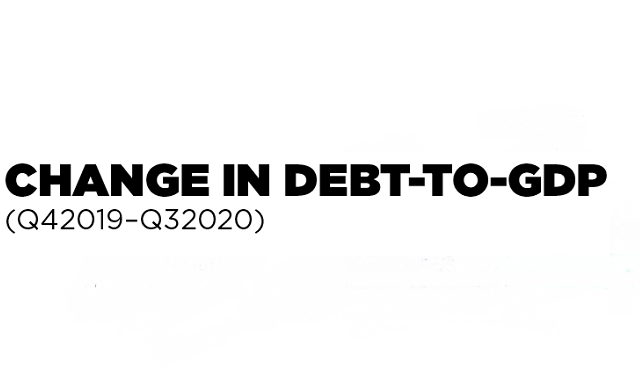 Worldwide debts continue to grow, endangering the future of the people