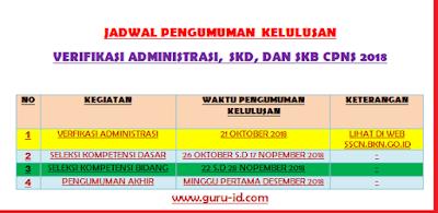 gambar jadwal pengumuman kelulusan verifikasi administrasi, SKD dan SKB cpns 2018
