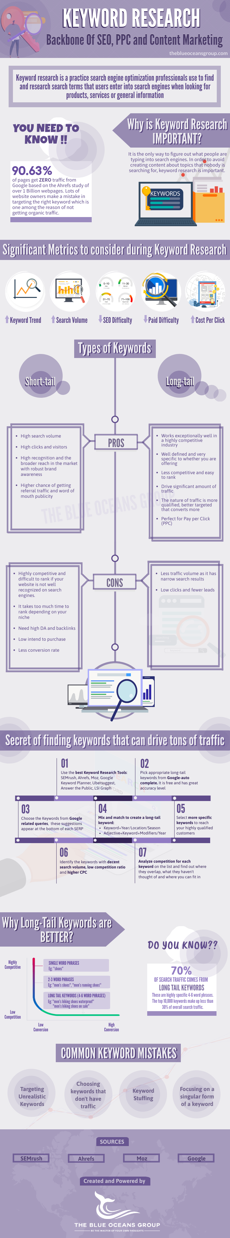 How to do it Keyword Study A Step by Step Guide 2020 #infographic
