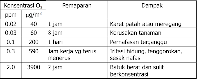 DAMPAK O3 TERHADAP RESEPTOR