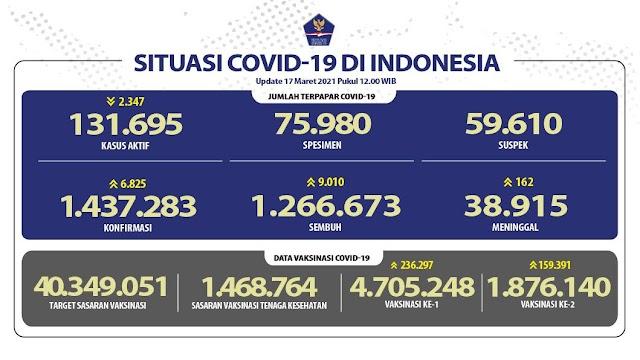 (17 Maret 2021) Jumlah Kasus Covid-19 di Indonesia Pukul 14.00 WIB