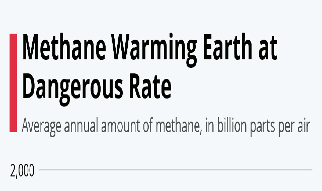 Methane Warming Earth at Dangerous Rate #infographic