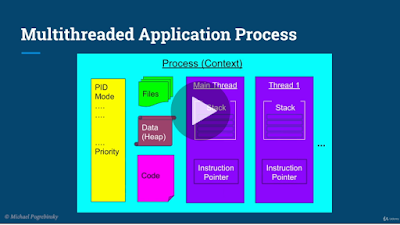 best course to learn Java Multithreading, Concurrency & Performance Optimization