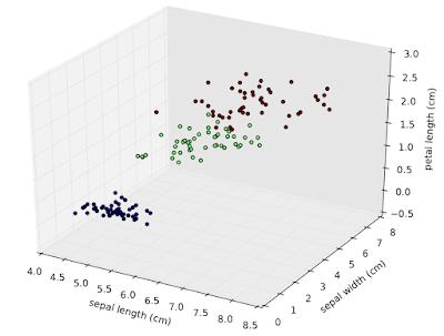 Figura 9: ejemplo de Clasificación múltiple basado en Iris Data Set