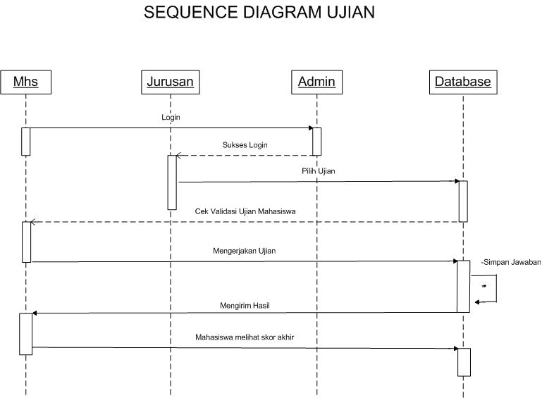 Sequence Diagram Online Exam
