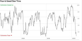 Angst & Gier Index von CNN Money (09.03)