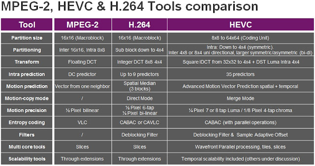 About H 265 Best H 265 Hevc Converter And How To Convert