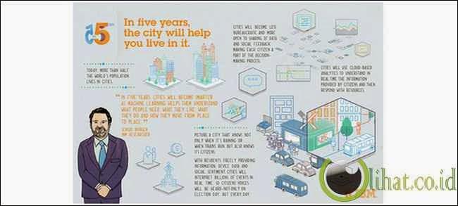 Kota - kota akan secara otomatis beradaptasi untuk membantu masyarakat yang tinggal di kota tersebut.