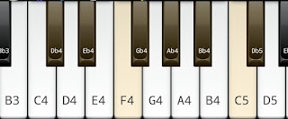 The Major Scale on Key C# or D flat