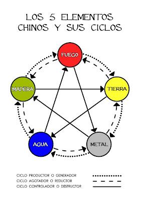 Resultado de imagen para los cinco elementos dominancia