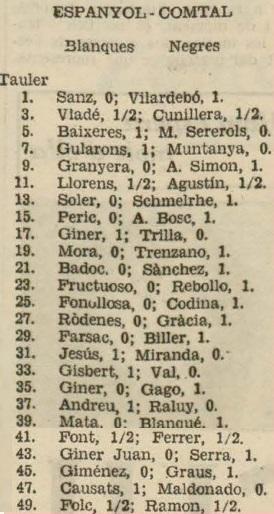Resultados del Match de ajedrez Espanyol-Comtal, 1936