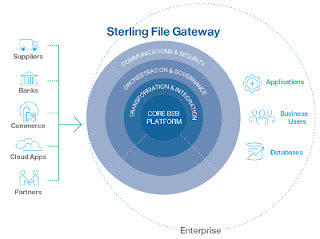 sterling file gateway architecture