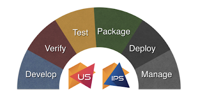 Project-X integration solution development cycle