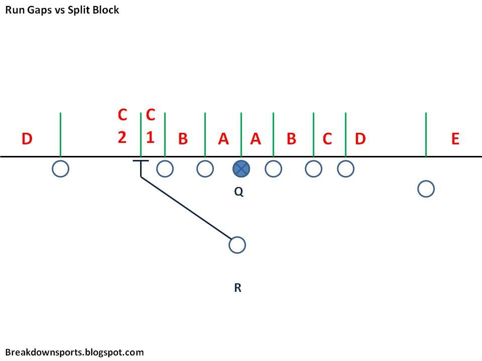 Breakdown Sports Football Fundamentals Defensive Gap Discipline