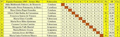 IX Campeonato de España Femenino 1965, clasificación final por orden del sorteo inicial