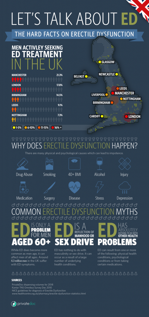 The Hard Facts of Erectile Dsyfunction #infographic