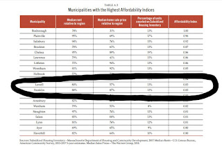 "the table of ""Municipalities with the Highest Affordability Indices"" shows Franklin in the top 20 sitting in the 12th position"