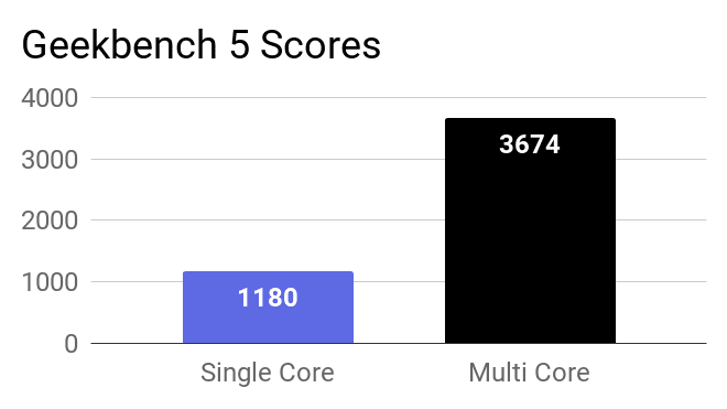 A bar chart about the Geekbench 5 Single and Multi-core CPU scores of this laptop.