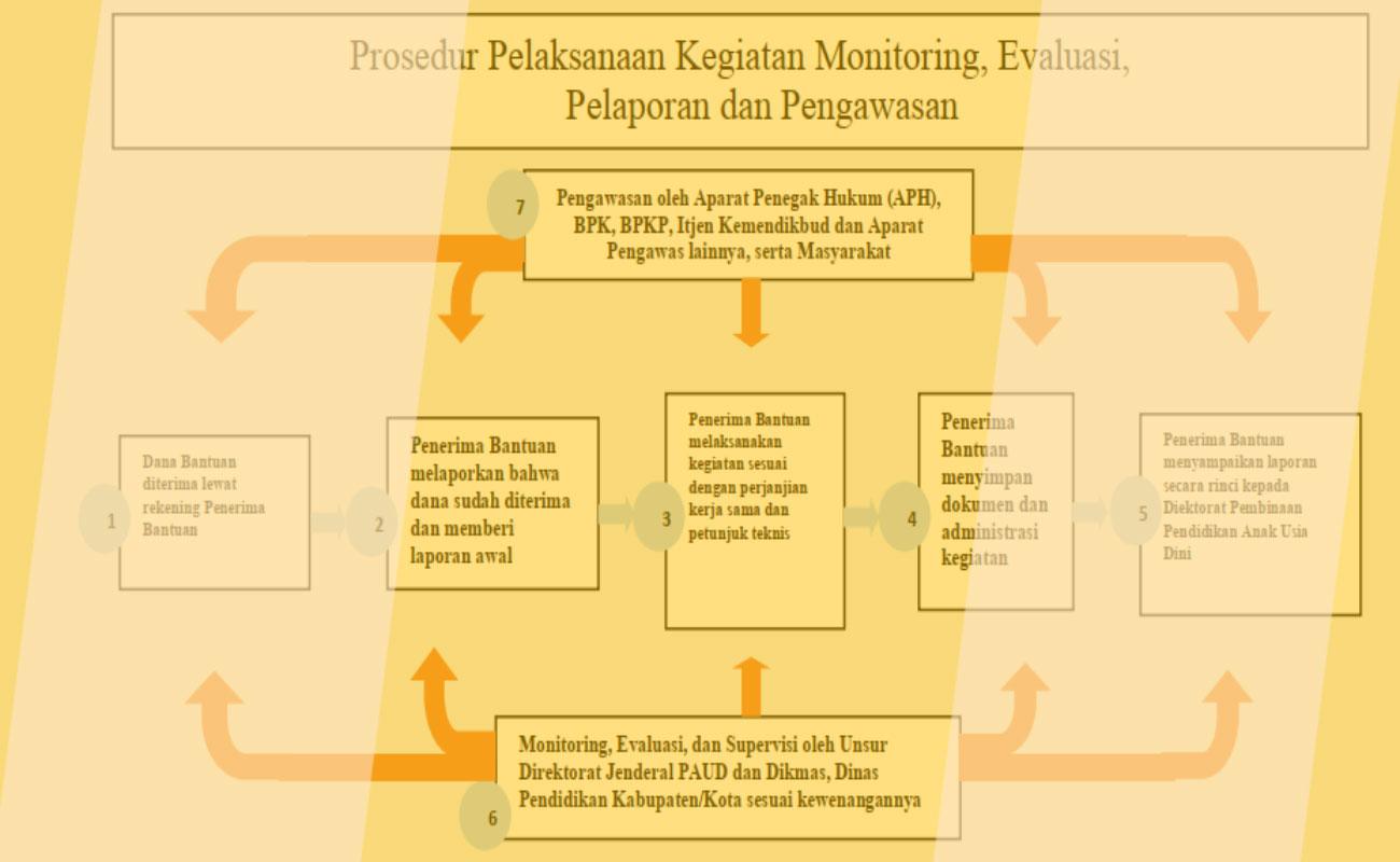 Juknis Bantuan Inisiasi PAUD 0-3 2019