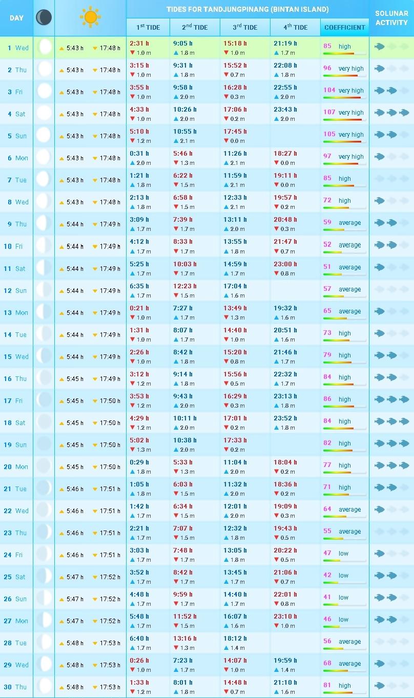 Berikut ini akan kami berikan isu perihal  Begini Jadwal Pasang Surut Air Laut Tanjung Uban