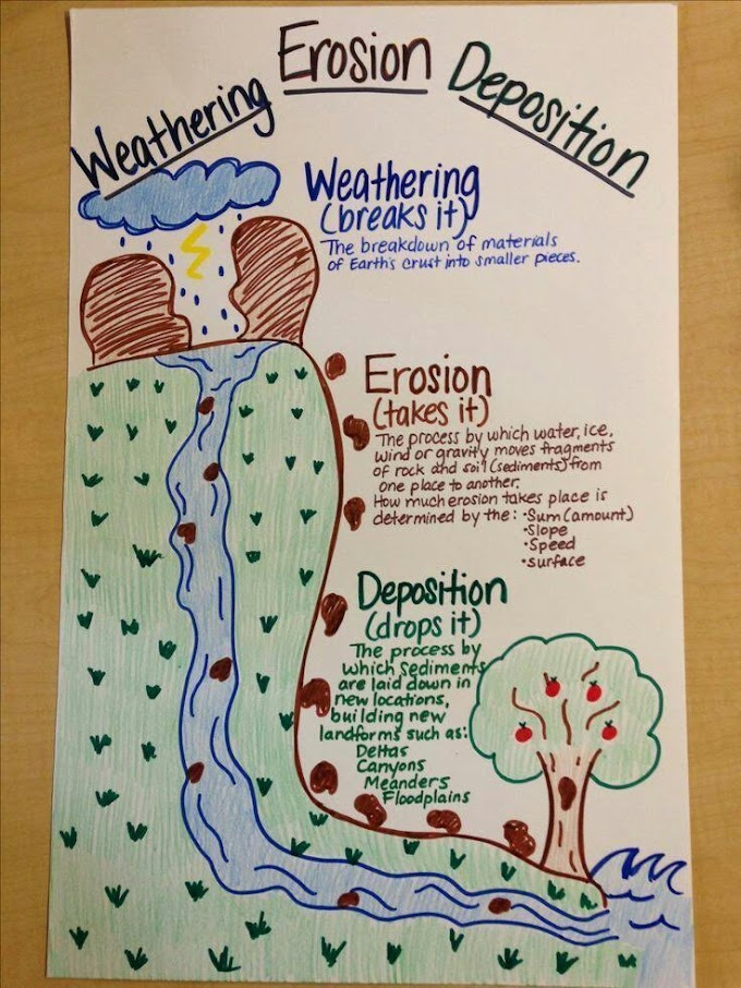 What is Weathering and it's processes, types, factors and significance