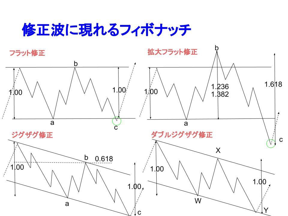 修正波に現れるフィボナッチ比率のイメージ図