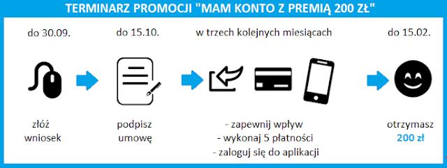 """Terminarz promocji """"Mam konto z premią 200 zł"""" w Santander Banku"""